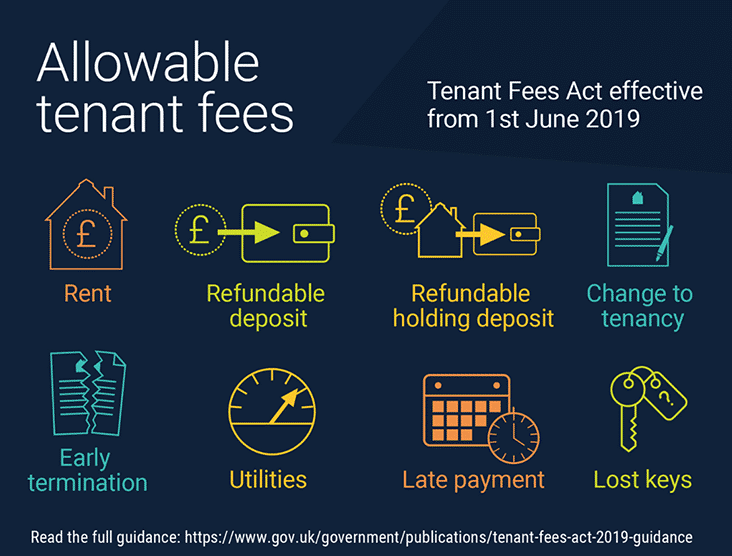 An infographic for the allowable tenant fees allowed under the Tenant Fees Act effective from the 1st of June 2019