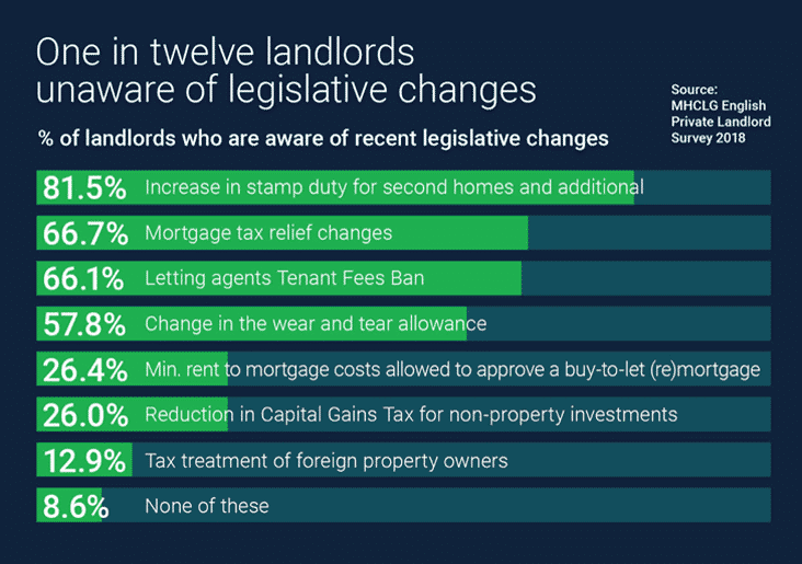 One in Twelve Landlords Unaware of Legislative Changes - Infographic showing percentages of landlords who are unaware of specific pieces of legislation