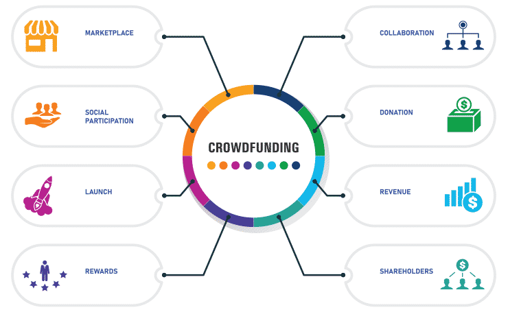 An infographic showing all the elements to a property crowdfunding campaign