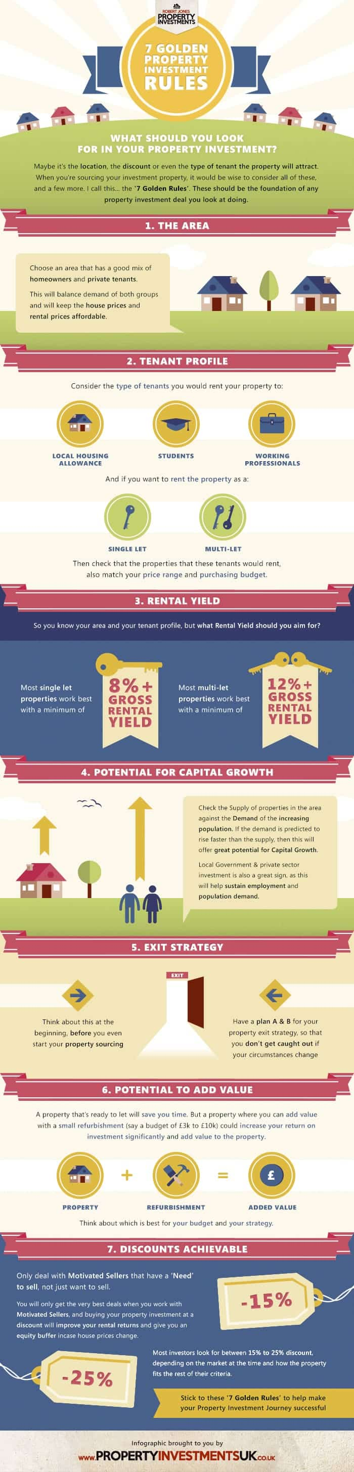 7 Golden Rules For Property Investment Strategy