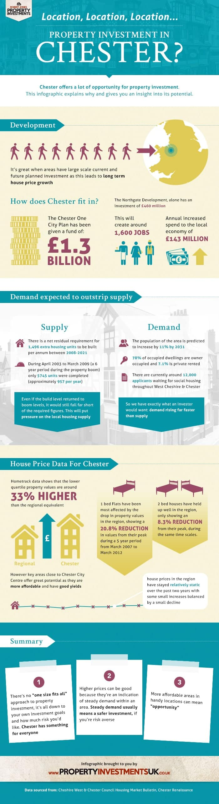 Property Investment Chester Infographic