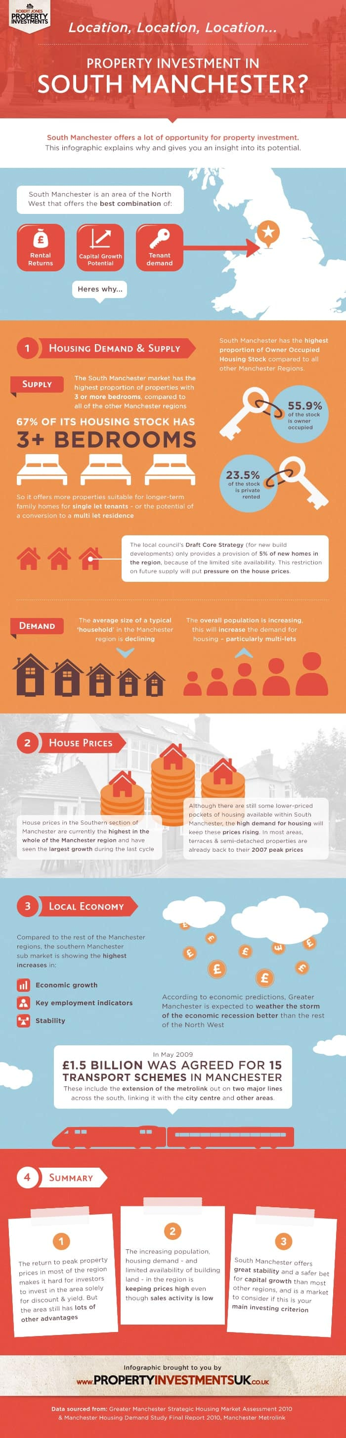 Property Investment Manchester Infographic