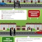 best buy to let landlords