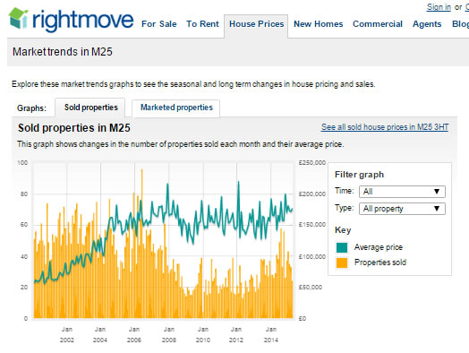 rightmove_house_price_trends_for_prestwich_property